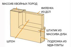 Дверное полотно шпонированных дверей