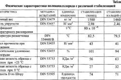 Физико-механические и химические свойства ПВХ