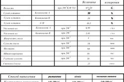 Характеристики полиуретанового лака