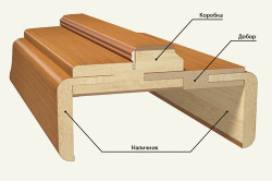 Схема деревянного дверного откоса