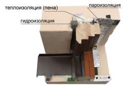 Схема герметизации швов
