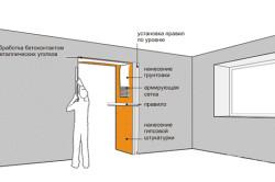 Схема монтажа дверных откосов