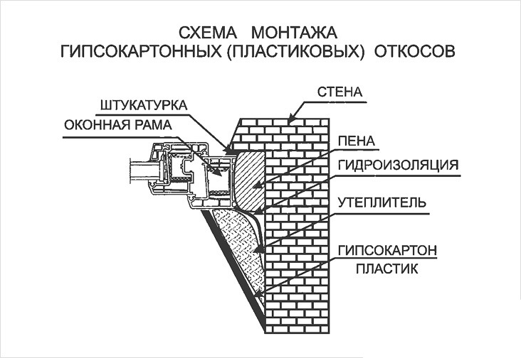 Схема монтажа гипсокартонных откосов