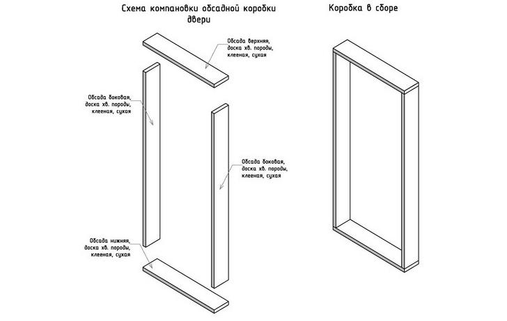 Схема обсадной коробки двери