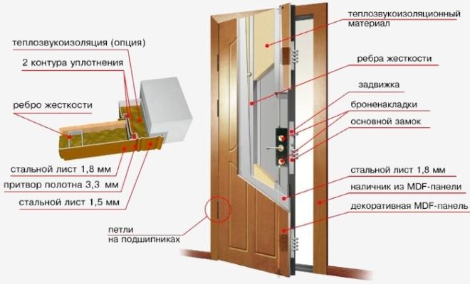 структура входной двери