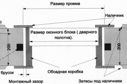 Схема установки дверей в обсадную коробку