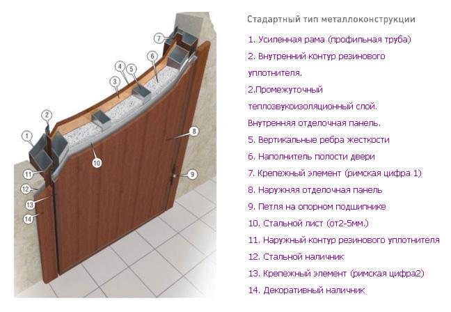 Схема устройства стандартной металлической двери