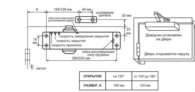 Схемы установки дверного доводчика