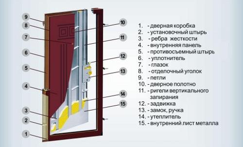 Типичное строение и комплектация входной двери