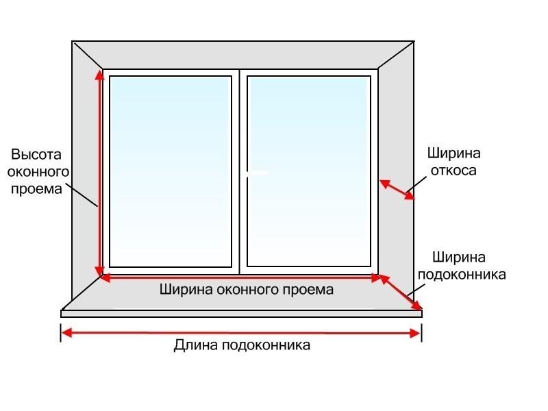 Установка откосов на пластиковые окна