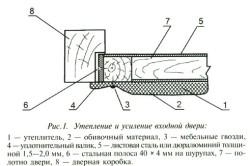 Усиление входных дверей и коробки