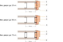 Схема монтажа дверной коробки в зависимости от веса двери