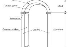 Схема устройства арочного проема
