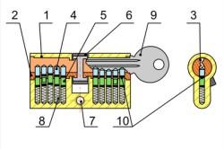 Схема штифтового цилиндрового замка