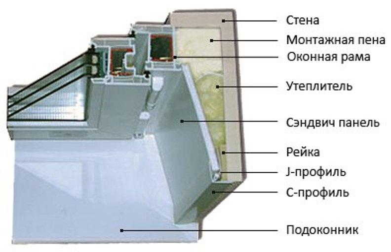 Инструкция по установки откосов