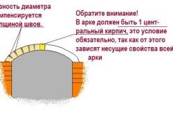 Схема арки из декоративного камня