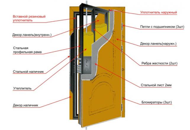 Схема металлической двери