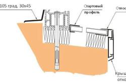 Схема монтаж пластикового откоса