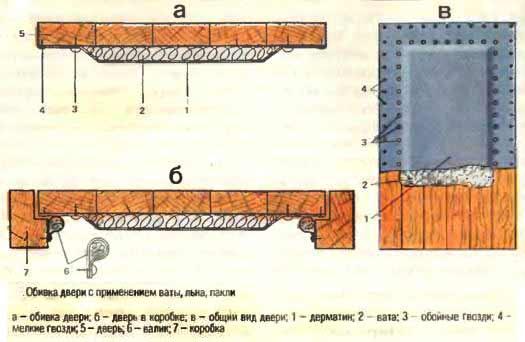 Схема обивки двери с применением ваты, льна, пакли