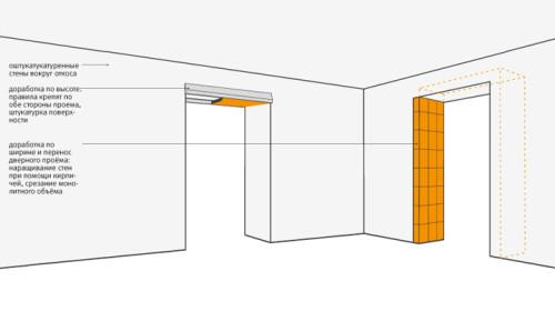 Схема отделки дверных проемов