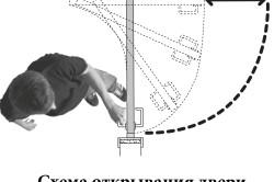 Схема открывания двери с рото-механизмом