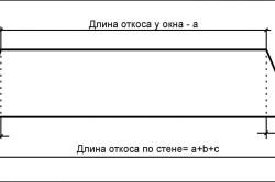 Схема размеров откоса