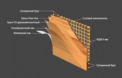 Схема шпонированной двери с лаковым покрытием