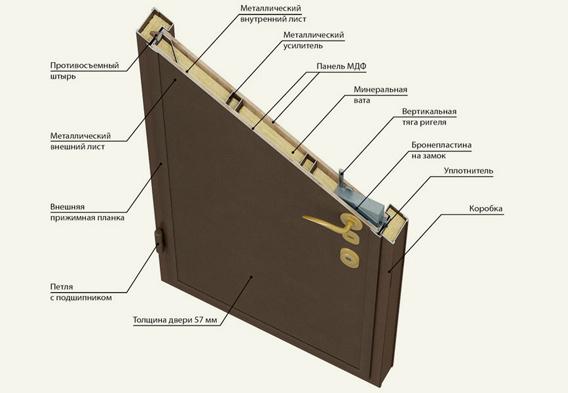 Схема шумоизоляции двери
