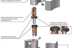 Схема устройства скрытой дверной петли