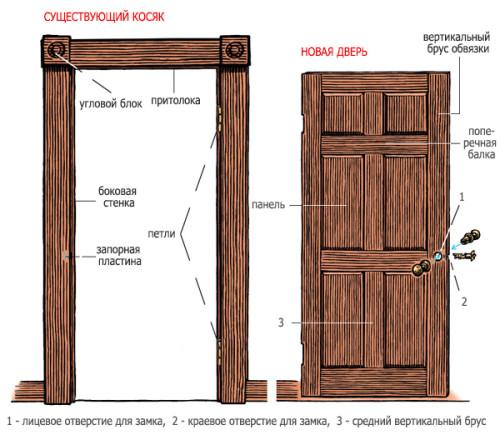 Схема существующего косяка и новой двери