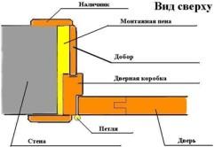 Схема устройства дверных проемов