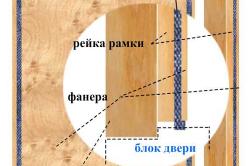 Схема устройства двухкамерной двери для сауны