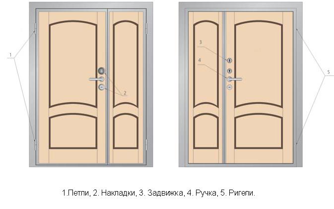 Схема устройства двухстворчатых дверей