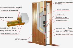 Схема утепленной двери