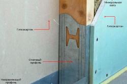 Структура гипсокартонной перегородки