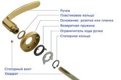 Схема сборки деталей дверной ручки