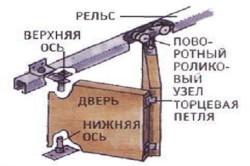 Схема установки роликового механизма