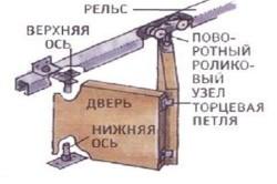 Схема крепления роликового механизма к алюминиевому рельсу