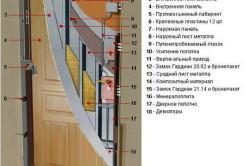 Конструкция стальной входной взломостойкой двери ДС4