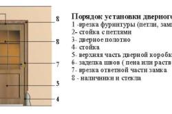 Схема порядка установки межкомнатных дверей