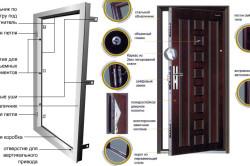 Устройство металлической двери
