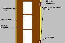 Установка дверной коробки двери