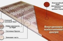 Схема структуры мазонитовых дверей