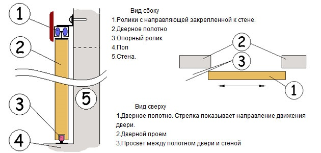 Схема установки выдвижной двери