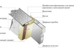 Схема отделки откосов наличниками из МДФ