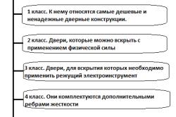 Схема классов безопасности дверей