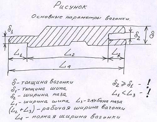 Основные параметры вагонки