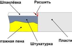 Схема шпатлевки откосов из гипсокартона своими руками