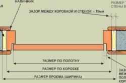 Схема дверных откосов с панелями МДФ