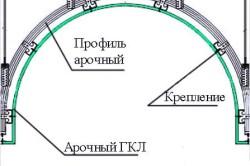 Схема классической арки
